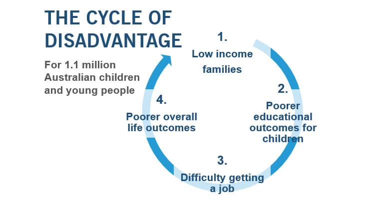 The cycle of disadvantage for 1.1 million Australian children and young people