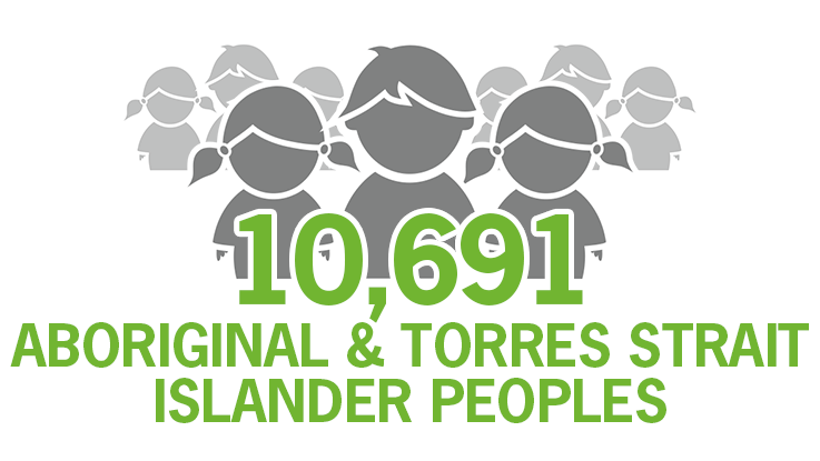 10,697-aboriginal and torres strait islander peoples