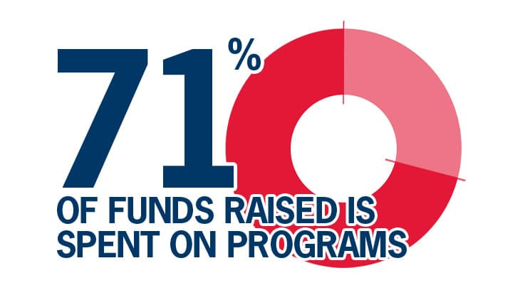 725 of funds raised is spent on programs