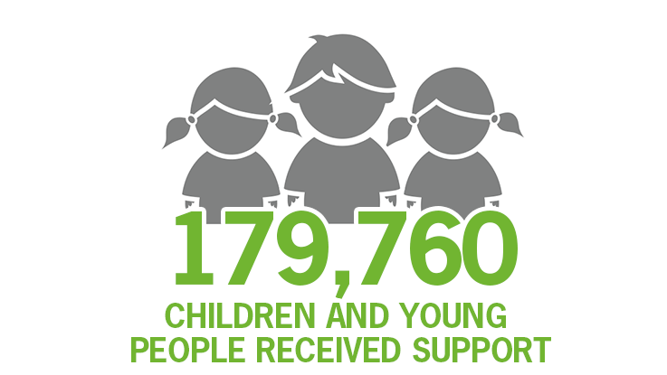 209,128 received support
