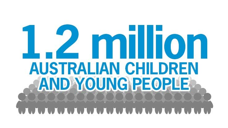 More than one point one million Australian children and young people live in poverty.