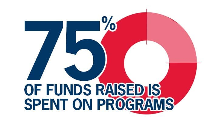 75 per cent of supporter funds raised spent on programs