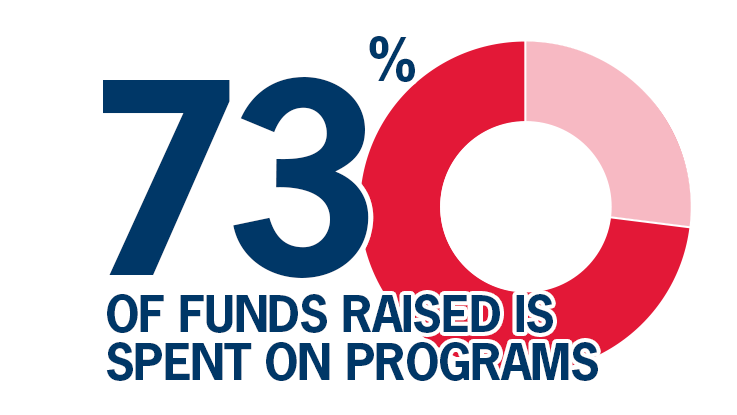 73% of funds raised is spent on programs