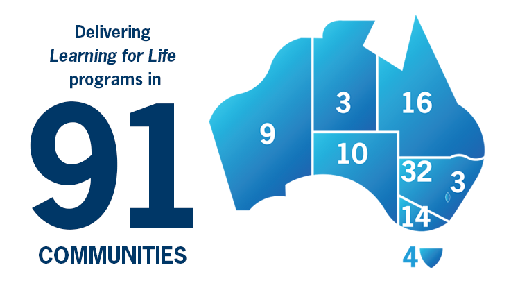 Learning for Life programs in 91 communities