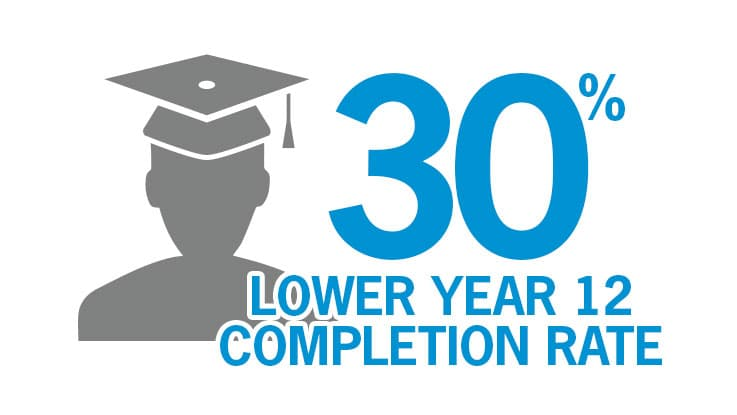 Disadvantaged students have a 19 per cent lower year twelve completion rate.