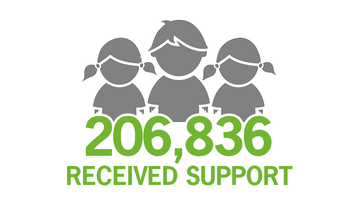 206,836 received support