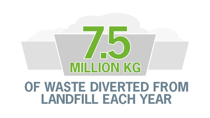 7.5 million kg of waste diverted from landfill each year