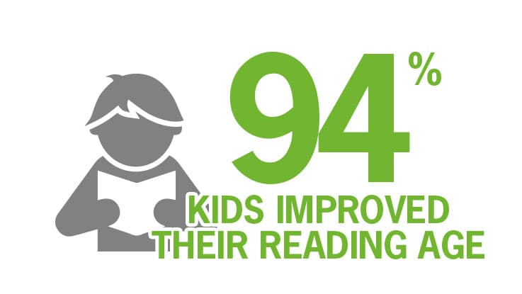 95% of participating students improved their reading age