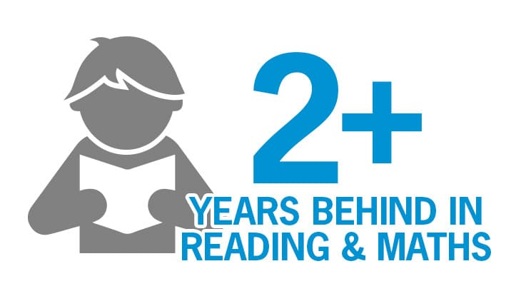 Disadvantaged students are on average 2-3 years behind in reading and maths by the time they are 15 years old